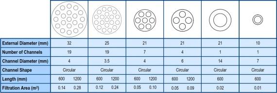 Ceramic Membrane Configurations